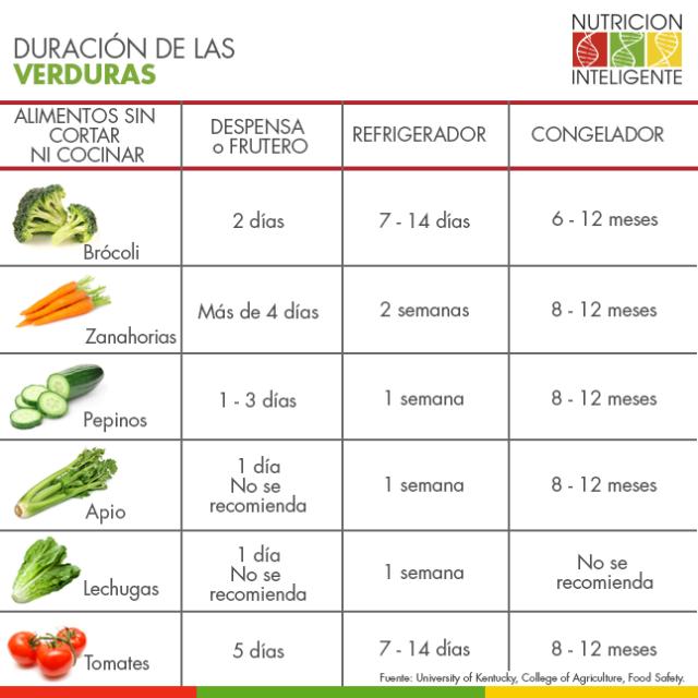 duración_verduras